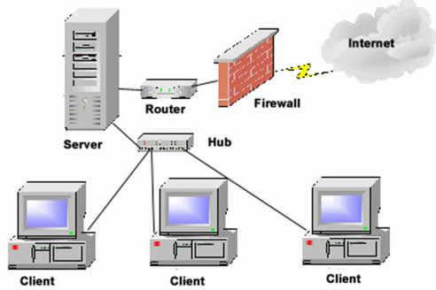 Computer And Network Consulting