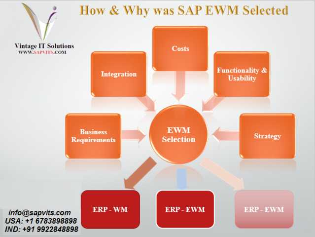 Sap Ewm Online Training In Usa